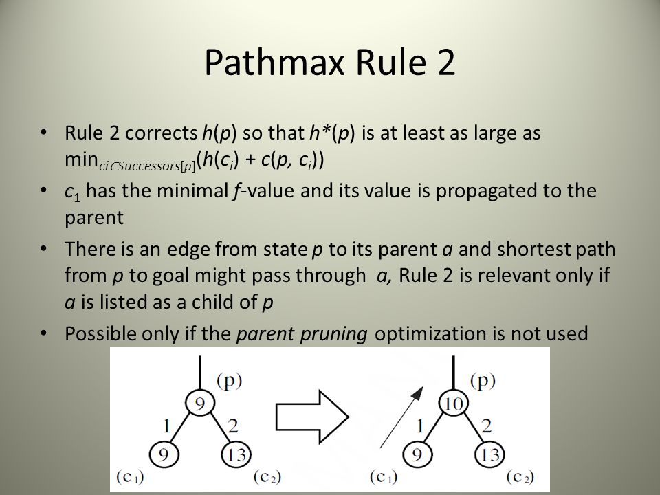 Pathmax Rule 2 Rule 2 corrects h(p) so that h*(p) is at least as large as minci∈Successors[p](h(ci) + c(p, ci))